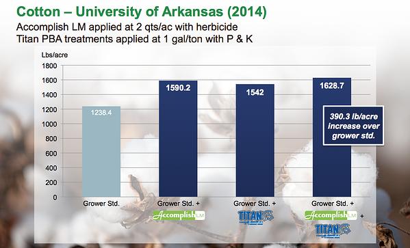 Cotton_University of Arkansas_2014