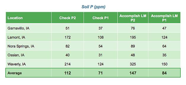 soil_ppm