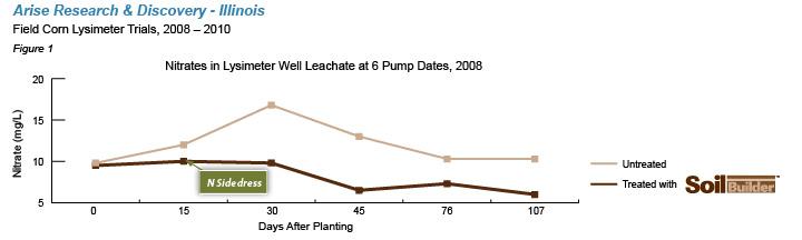 Average rate of nitrate leaching