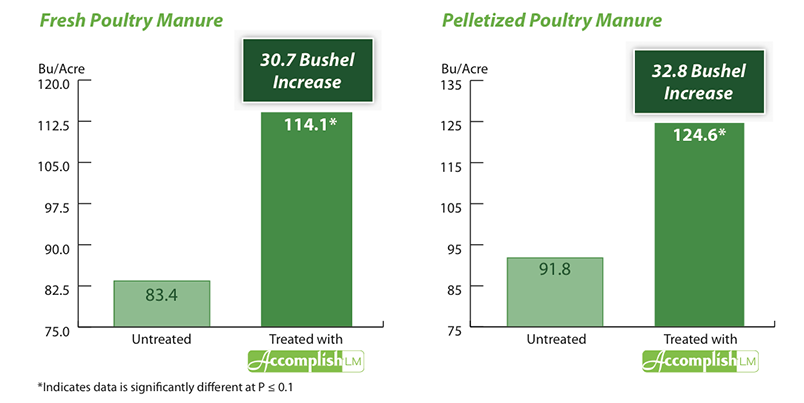poultry_chart