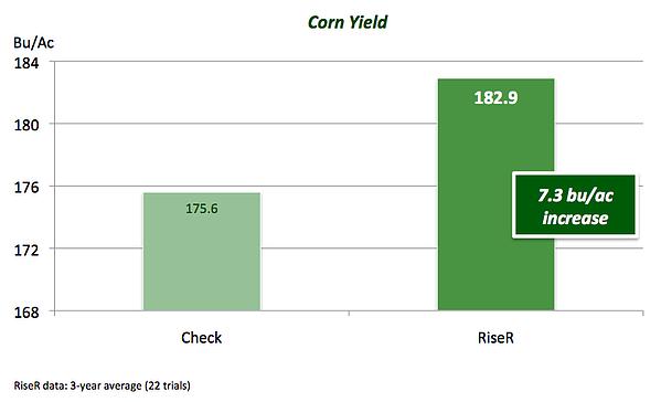 Accomplish Corn Starter Trial MN SD