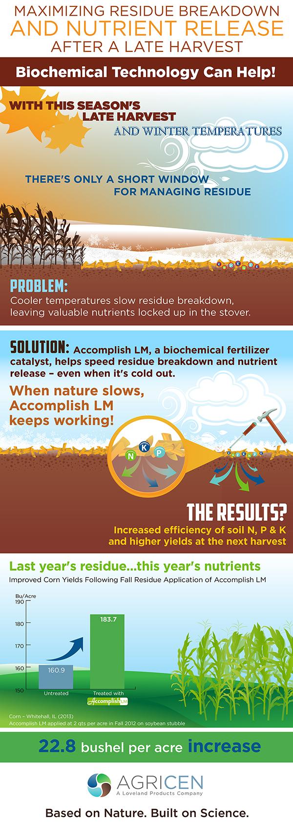 11-13 AGRICEN residue FERT INFOGRAPHIC V6