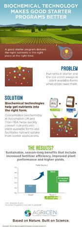 02-14-agricen-starter-infographic-v6