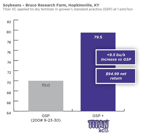 10-20_Titan-soybeans-1