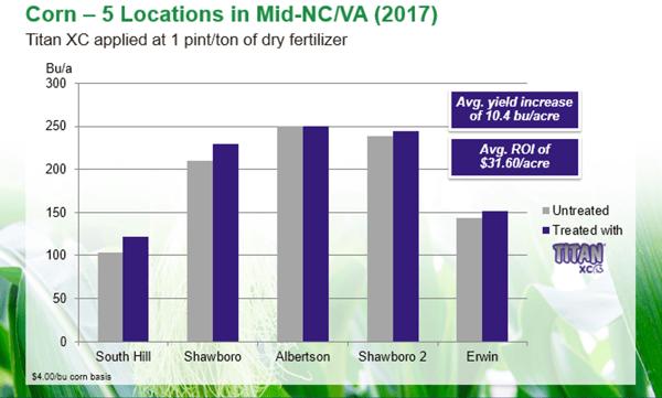 Corn-titan-xc-mid-NC-VA-2017-locations.png