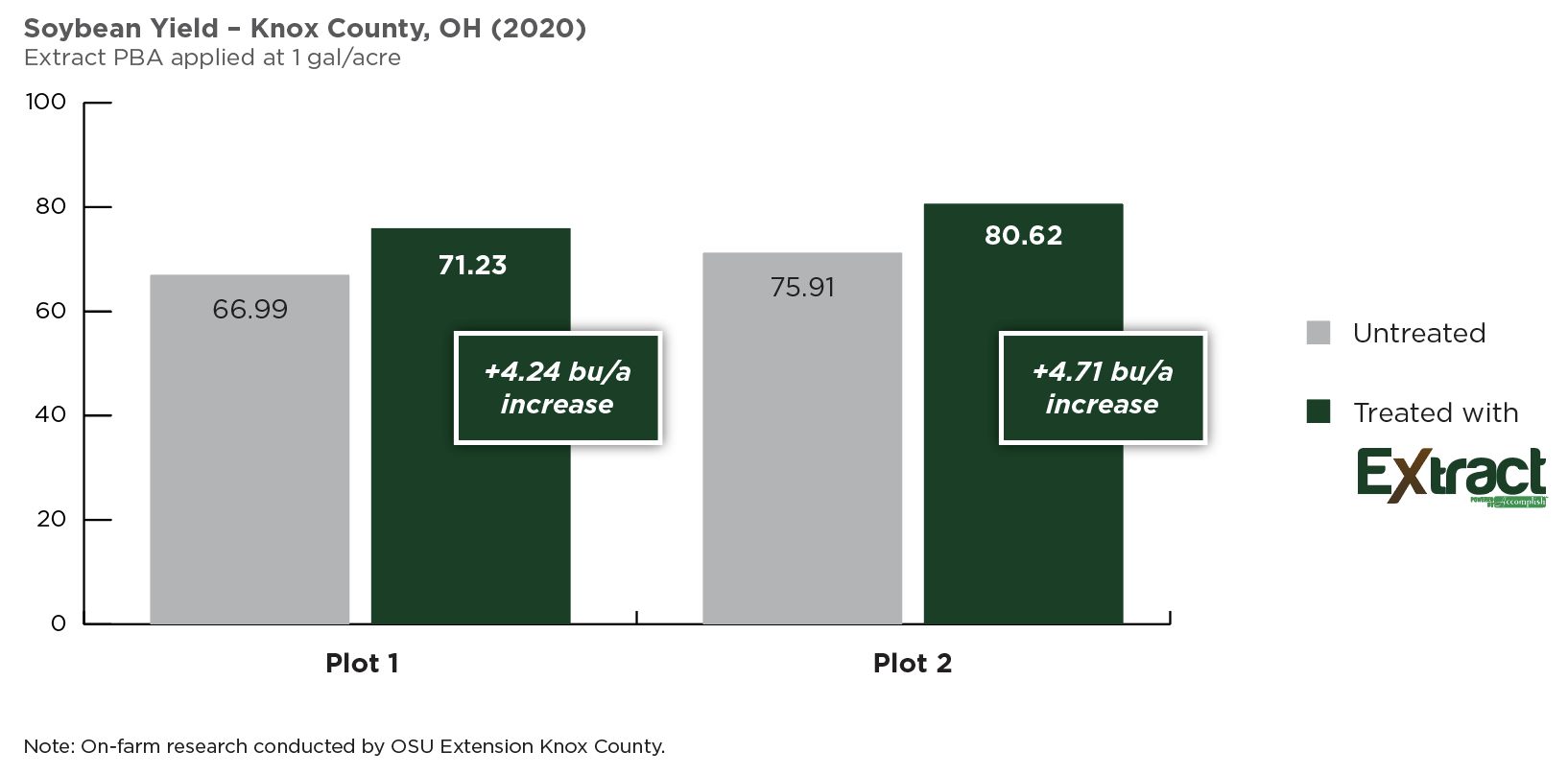 Extract_Soybean Yield_Knox County_OH