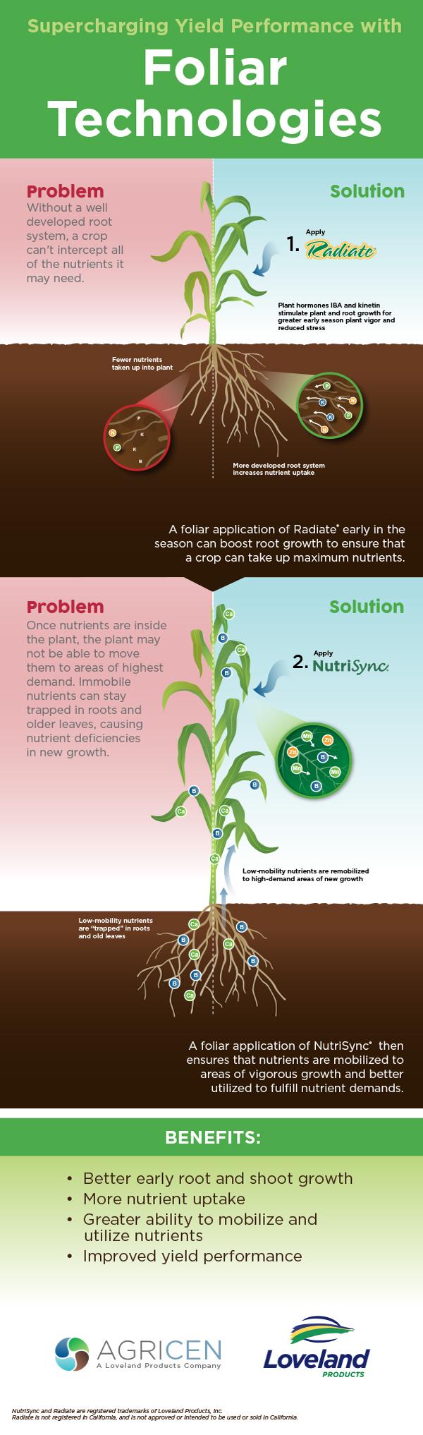 04-15-foliar-technologies-infographic-v4