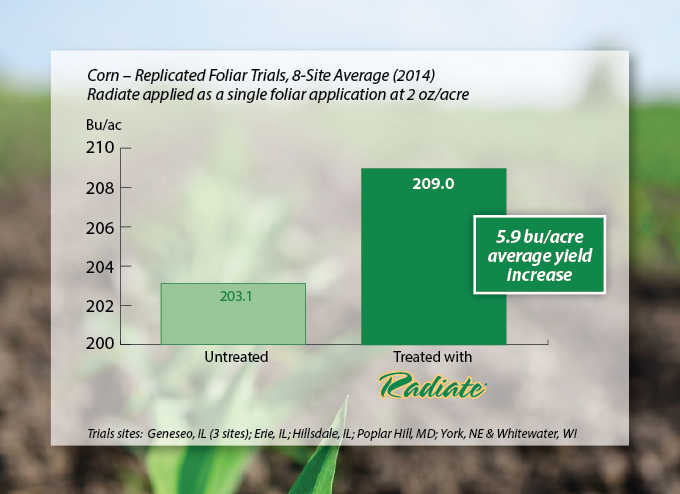 Replicated Foliar Trials_Corn_Radiate_2014