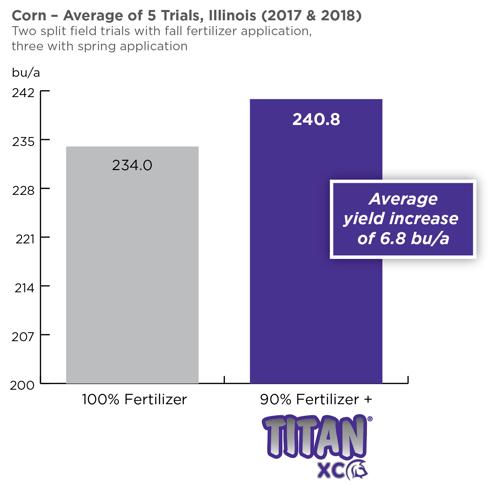 Titan IL Corn