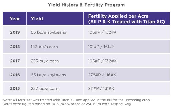 Titan XC yield history & fertility