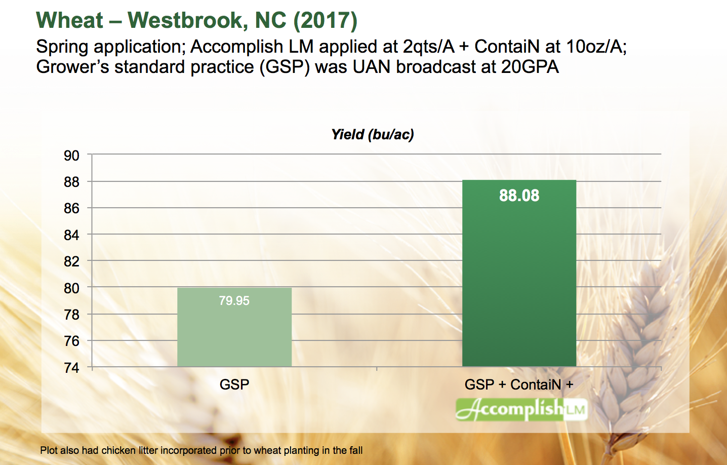 Wheat-Accomplish-Westbrook-NC-2