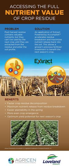 Accessing the Full Nutrient Value of Crop Residue