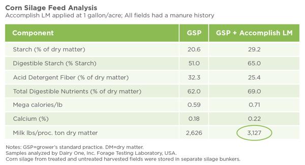 corn-silage-feed-analysis