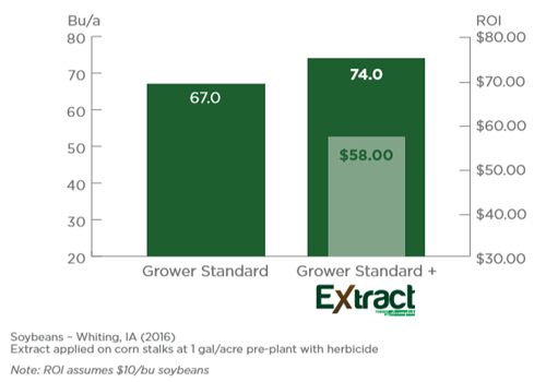 soybeans extract IA