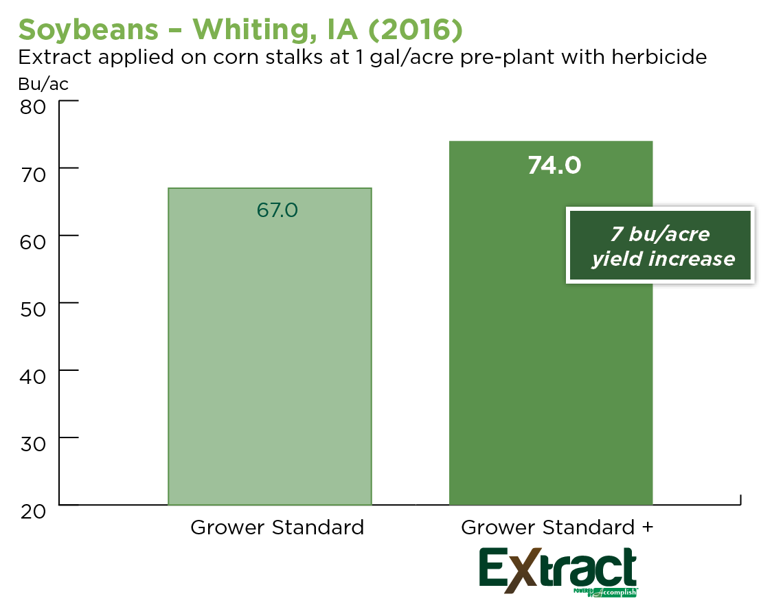 soybeans-whiting-blog.png