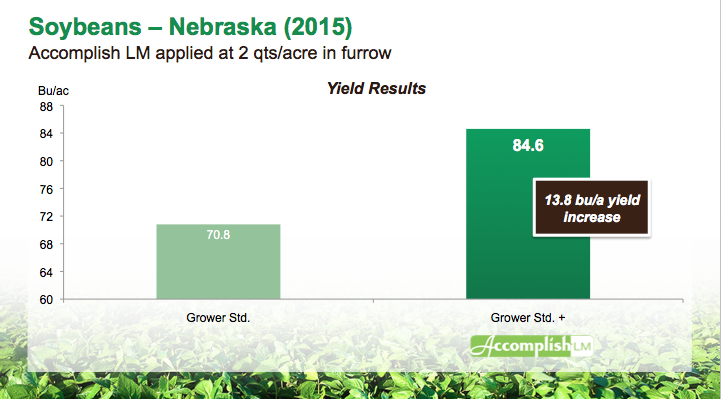 soybean_yield_Accomplish_LM_Nebraska_2015